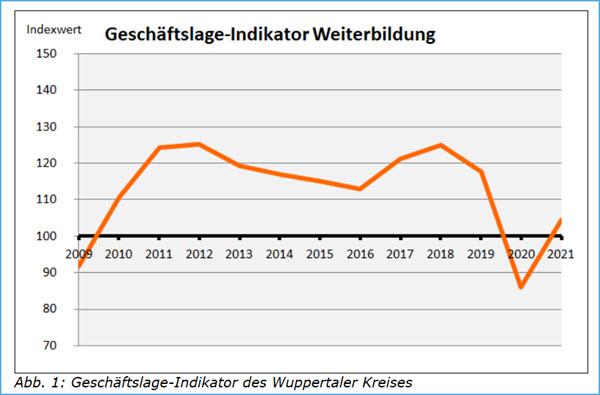 Geschäftslage Indikator WK