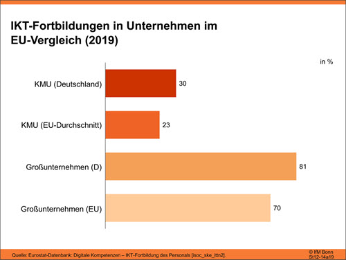 IKT Fortbildung in Unternehmen im EU Vergleich (2019)