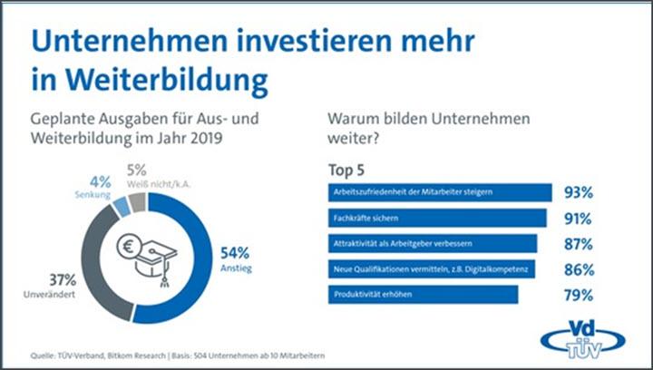 Unternehmen investieren mehr in WB